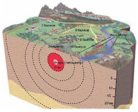Ведь землетрясения в Самарской